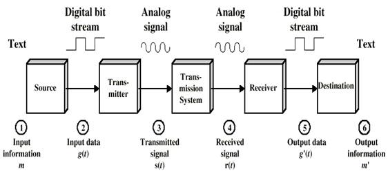 Parameter utama pada layanan telekomunikasi ocehan telekomunikasi courtesy william stallings ccuart Choice Image