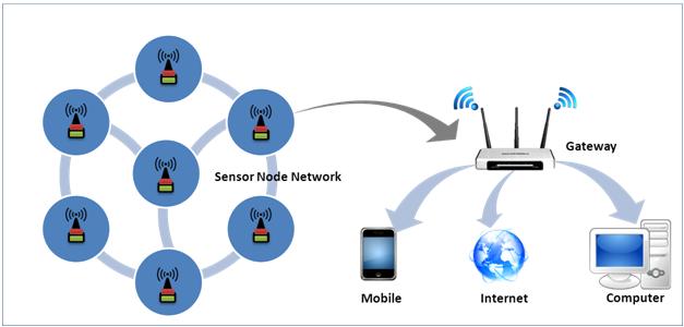 wireless-sensor-network